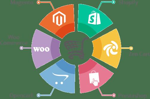 e-commerce-development2